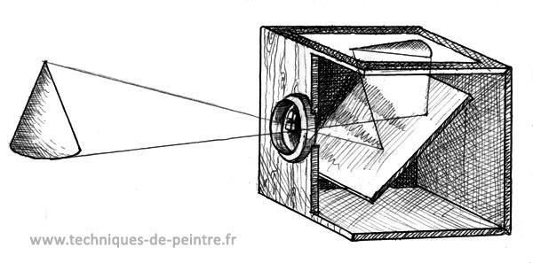 image en coupe du principe de la camera obscura du 16e siècle ou chambre noire