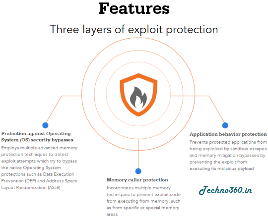 Malwarebytes Anti-Exploit features