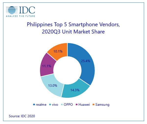 IDC Philippines Top 5 Smartphone Vendors