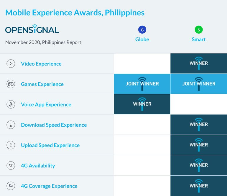 Opensignal Smart Globe 4G Philippines