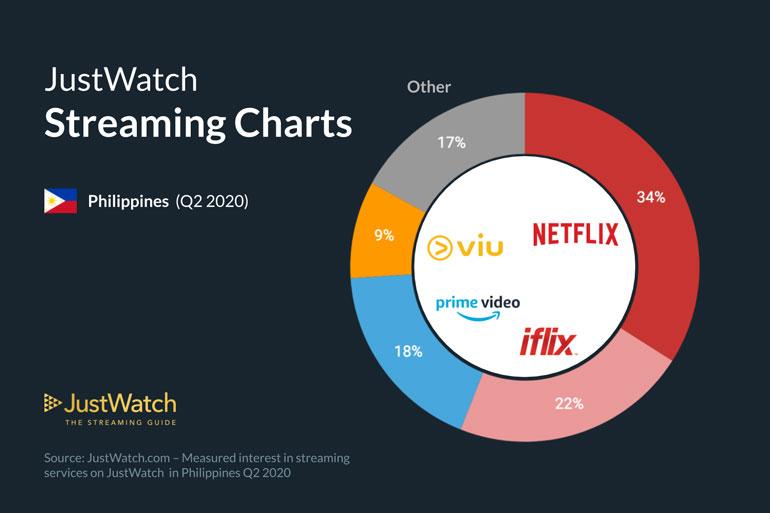 Netflix Philippines Top Shows Q2