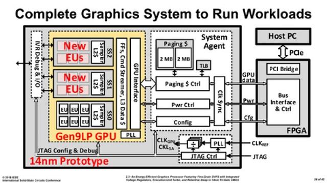 GPU dedicata Intel: ecco il primo prototipo
