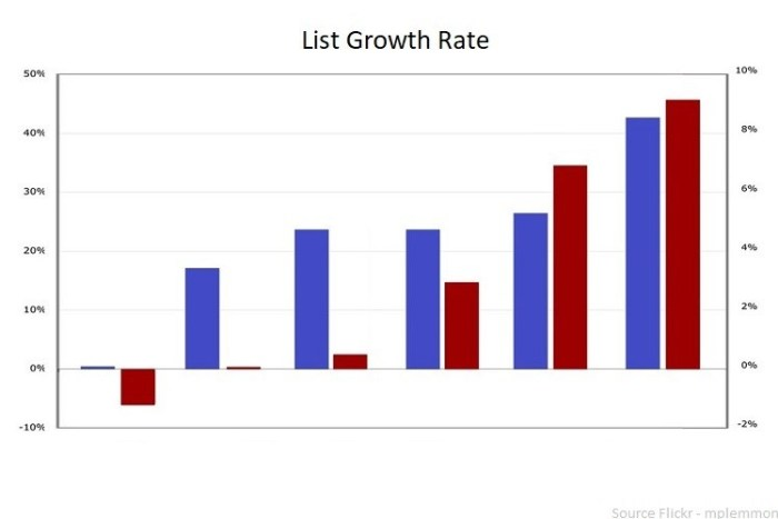 List Growth Rate
