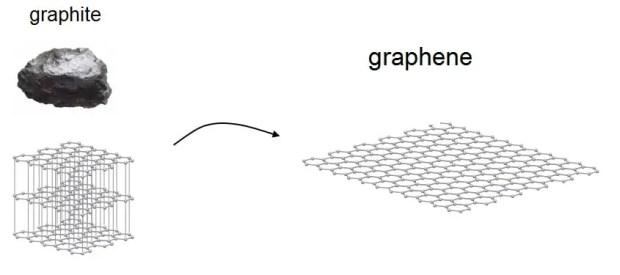 graphite_graphene