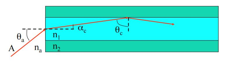 Optical fiber communication basics ray theory of light the objective is to have latex thetaclatex greater than the critical angle for this particular setting ccuart Gallery