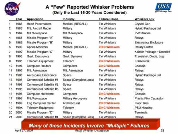 Metal whiskers list of failures - NASA