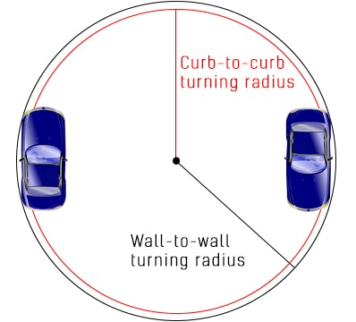 turning radius of a car