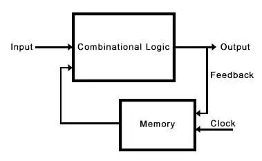 sequential logic circuit block diagram