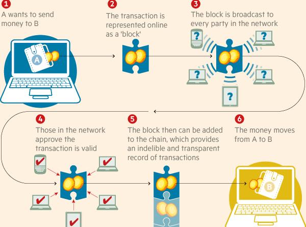 blockhain-explained