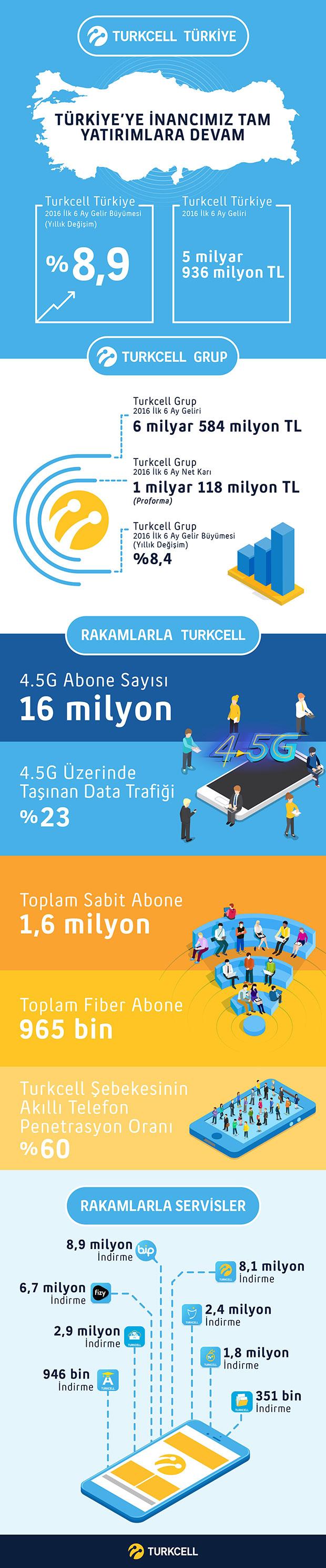 turkcell-2016