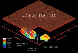 This illustration schematically shows where the Shallow Radar instrument on NASA's Mars Reconnaissance Orbiter detected flood channels that had been buried by lava flows in the Elysium Planitia region of Mars. Marte Vallis consists of multiple perched channels formed around streamlined islands. These channels feed a deeper and wider main channel. In this illustration, the surface has been elevated, and scaled by a factor of one to 100 for clarity. The color scale represents the elevation of the buried channels relative to a Martian datum, or reference elevation. The reason the values are negative is because the elevation of the surface of Mars in this region is also a negative -- below average global elevation.  Credit: NASA/JPL-Caltech/Sapienza University of Rome/Smithsonian Institution/USGS