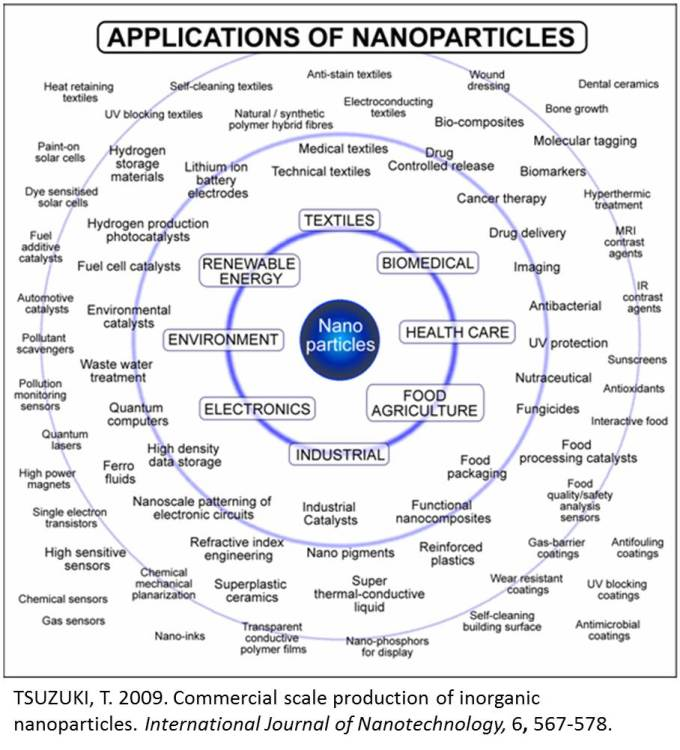 Nanotechnology applications chart
