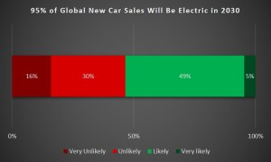 95% of Global New Car Sales Will Be Electric in 2030 - poll of 174 EV owners