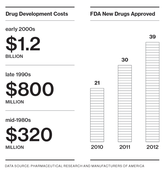 These statistics show the increasing costs of creating new drugs.
