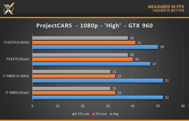 Intel Core i7 4790K vs AMD FX 8350