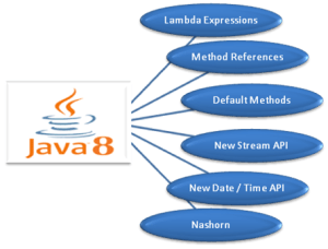 A Glance at Java 8 New Features With Easy-To-Understand Examples