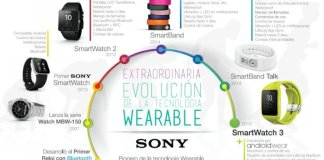 Evolución de Wearables Sony
