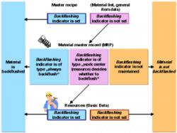 SAP PP Tables ( Production Planning ) Module Technosap