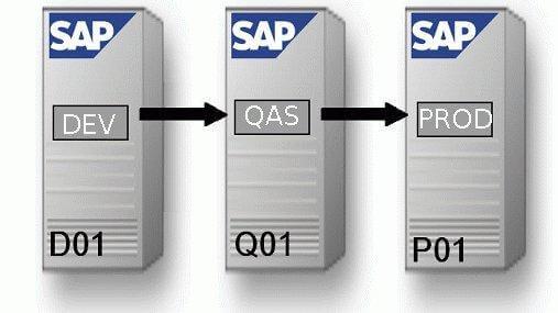 sap system landscape