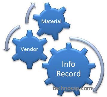 Master data in SAP MM?