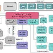 SAP FICO Module Training Tutorials | SAP FI - SAP Training Tutorials
