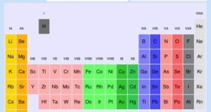 Periodic Table for iPad Group