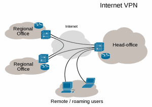 Virtual_Private_Network_overview