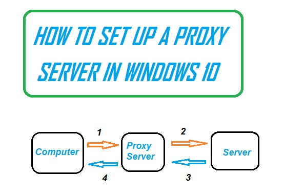 How to Setup a proxy server in windows 10 computer