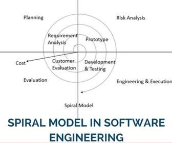 Spiral Model In Software Engineering : SDLC