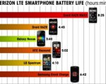 smertphone-battery-life