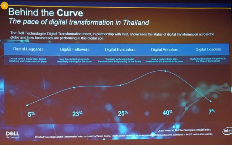 DELL technologies Digital Transformation Index