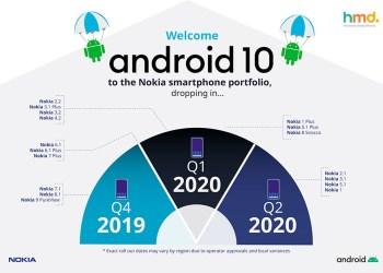 Nokia อัพเดท Android 10