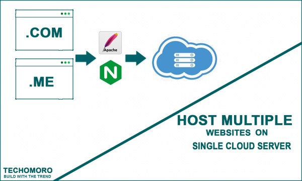 Host Multiple Websites on Single Cloud Server with Apache or NGINX