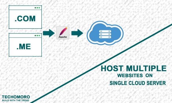 Host Multiple Websites on Single Cloud Server with Apache