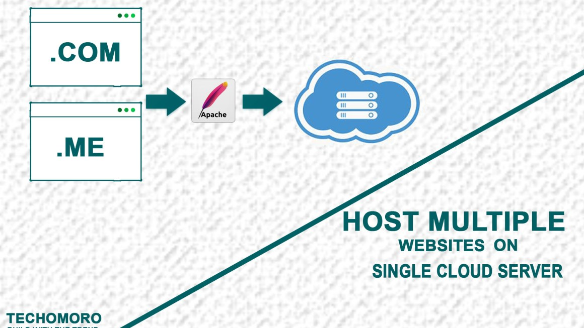 host-multiple-sites-one-server-apache