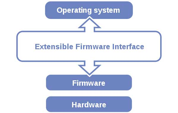 UEFI BIOS ( Unified Extensible Firmware Interface )