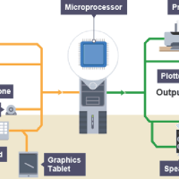 Input and Output Devices of Computer System