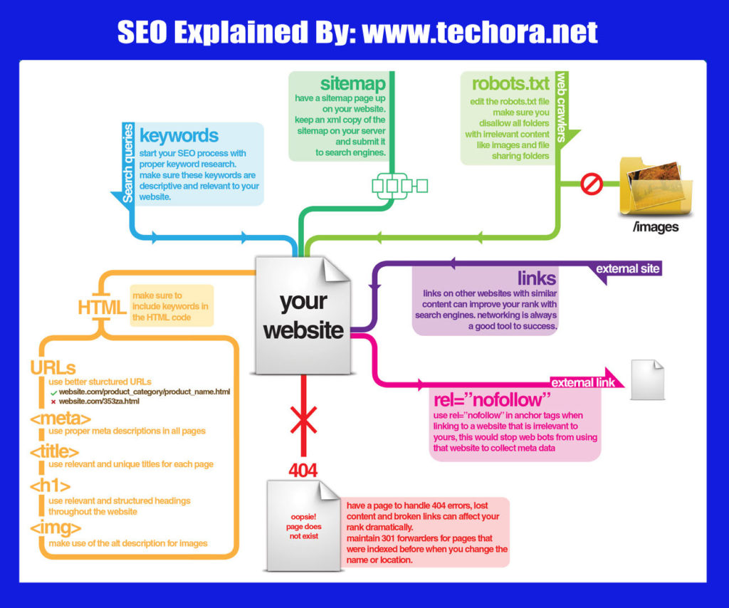 image of what is search engine optimization (SEO)? infographic explained