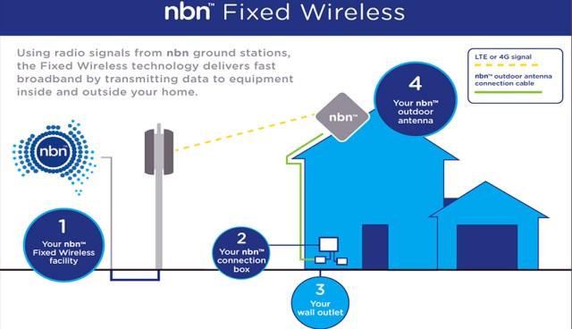 Accessing The NBN-Broadband