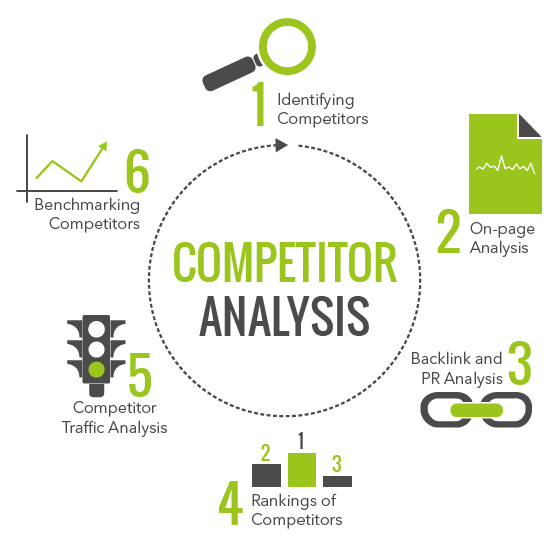 competition analysis How To Build An SEO, Content and Social Media Marketing Strategy