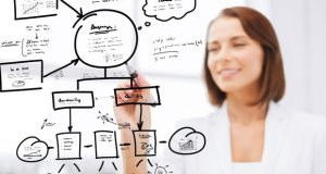 The Business of Project Management
