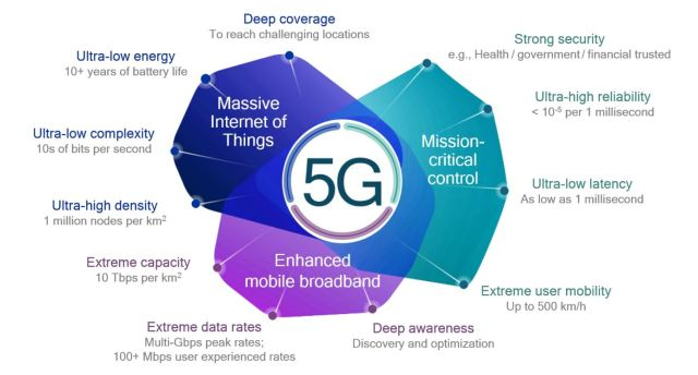 lowrange Advantages and Disadvantages of 5G Technology!