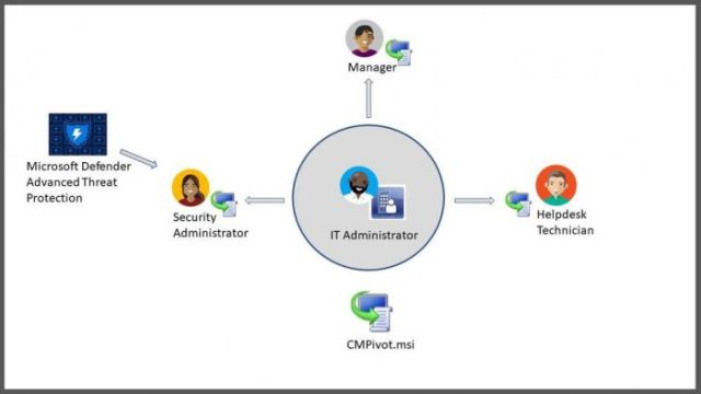 configuration manager Capabilities That Make Sense in an Endpoint Management Solution