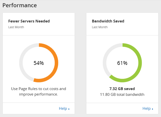 Save a lot of bandwidth with Cloudflare