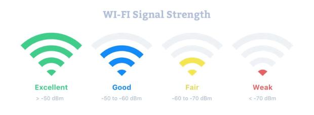 Internet Strength
