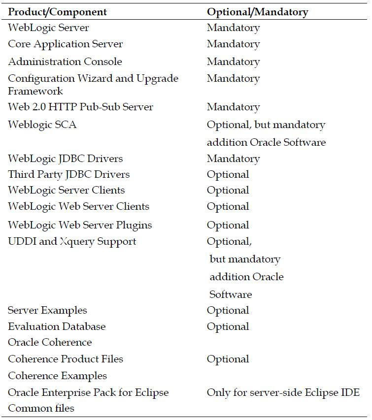Weblogic products and Components options