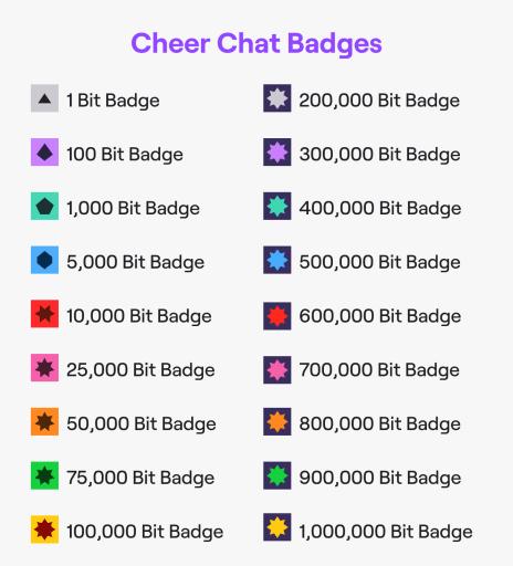 Twitch Bits badges