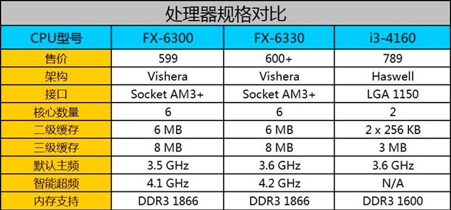AMD FX 6330 Black Edition CPU News (1) | TechPorn