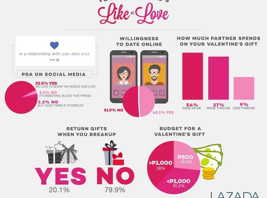 LAZADA Takes Interesting Valentines Survey