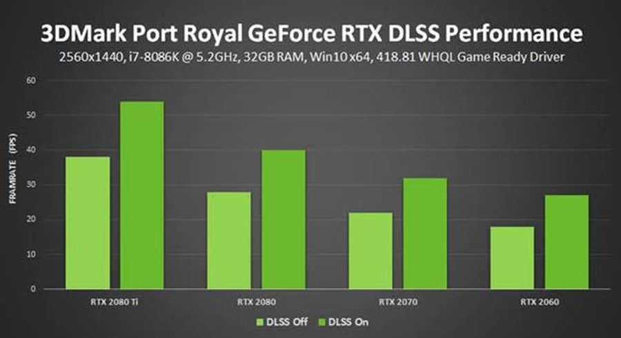 3DMark Port Royal DLSS PR (3)